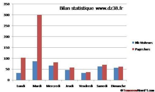 dz38fr statistiques